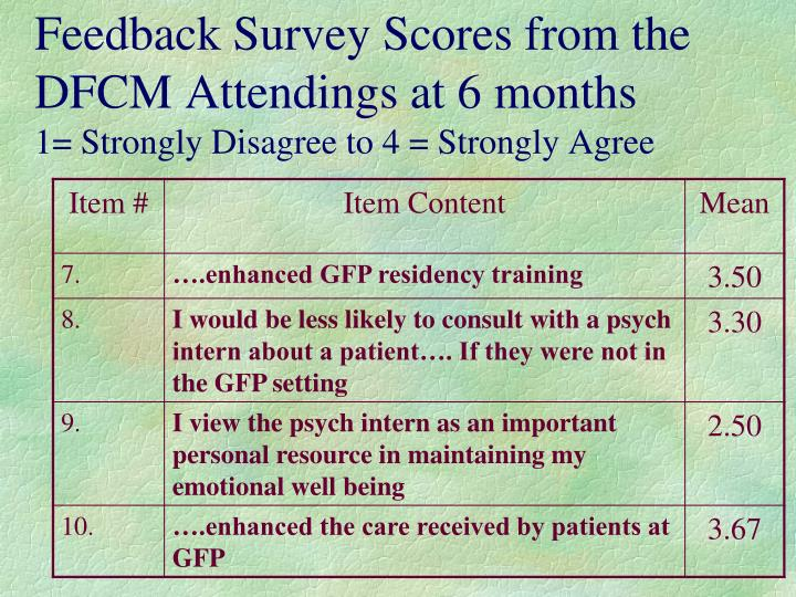 Feedback Survey Scores from the DFCM Attendings at 6 months