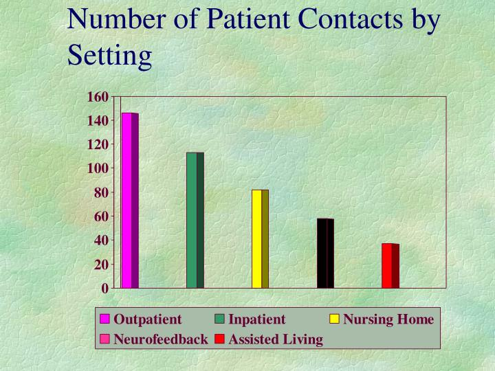 Number of Patient Contacts by Setting