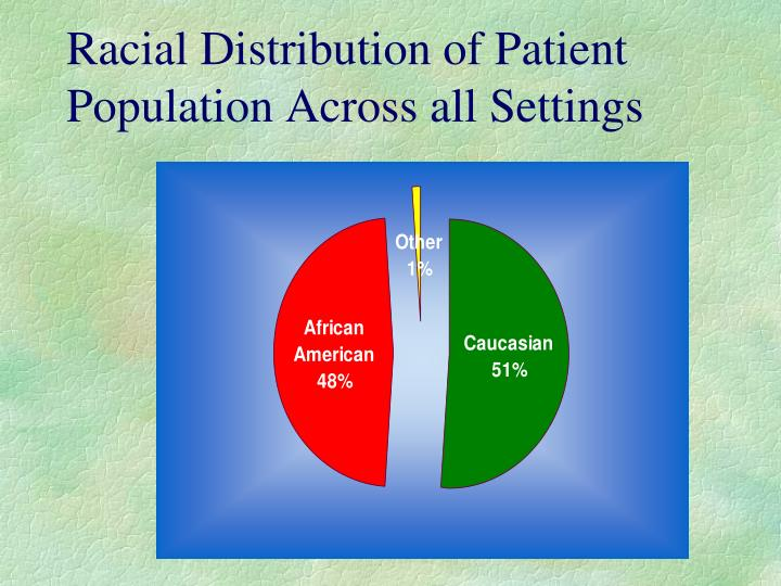 Racial Distribution of Patient Population Across all Settings