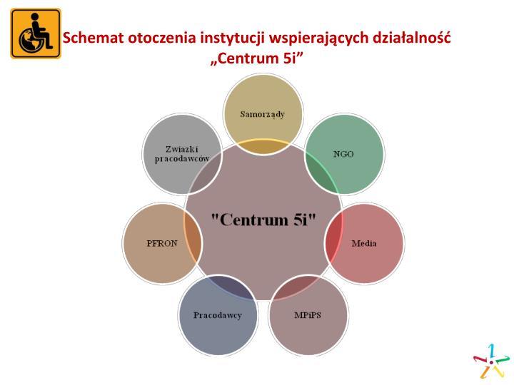 Schemat otoczenia instytucji wspierających działalność
