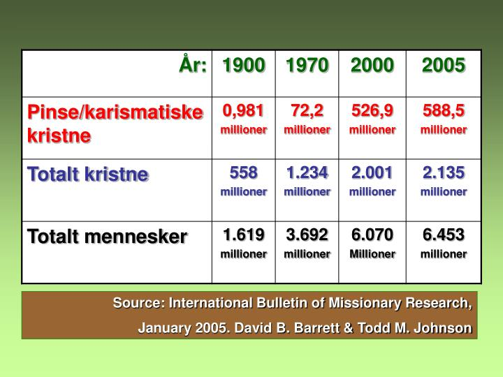 Source: International Bulletin of Missionary Research,