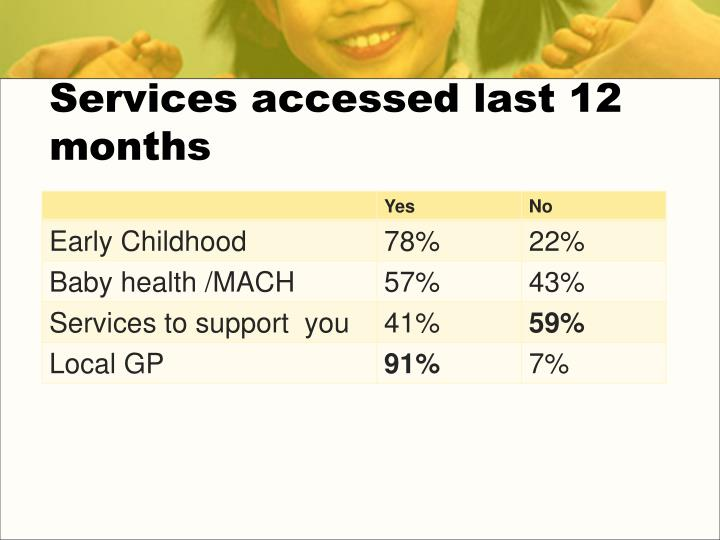 Services accessed last 12 months
