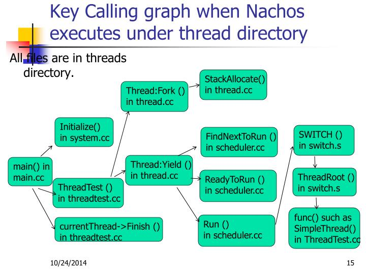 Key Calling graph when Nachos executes under thread directory
