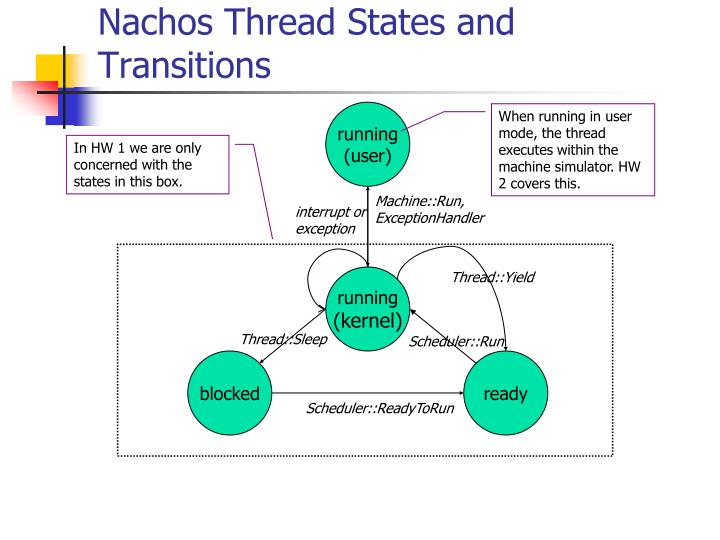 Nachos Thread States and Transitions