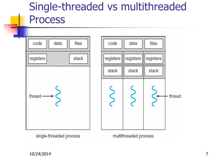 Single-threaded vs multithreaded Process
