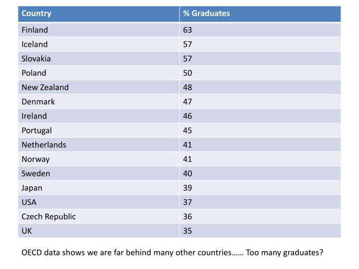 OECD data shows we are far behind many other countries…… Too many graduates?
