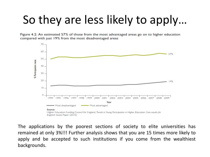 So they are less likely to apply…