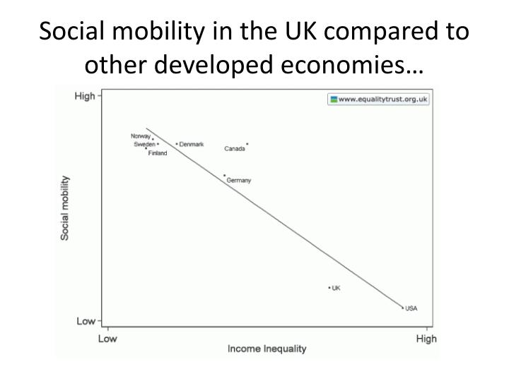 Social mobility in the UK compared to other developed economies…