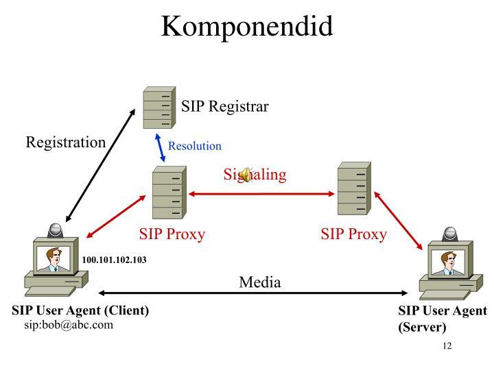SIP Registrar