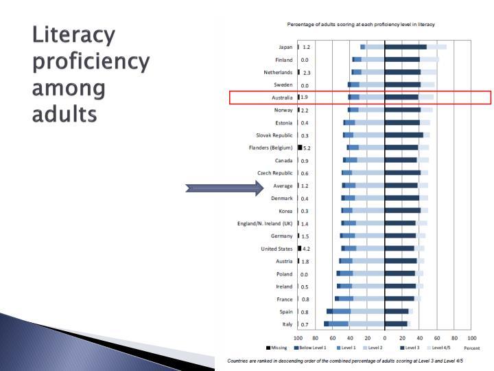Literacy proficiency among adults
