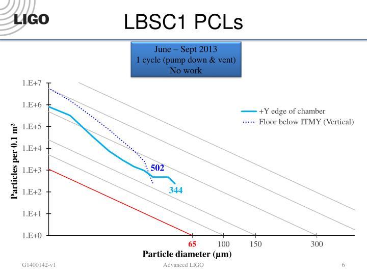 LBSC1 PCLs