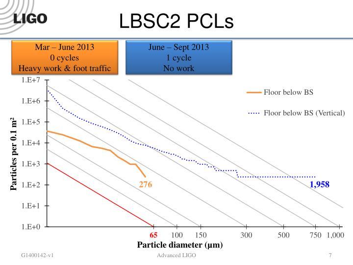 LBSC2 PCLs