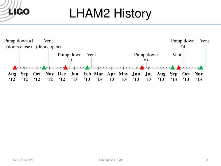 LHAM2 History