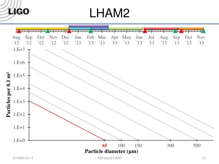 LHAM2