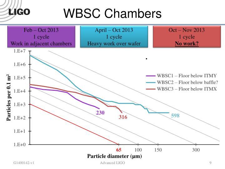 WBSC Chambers
