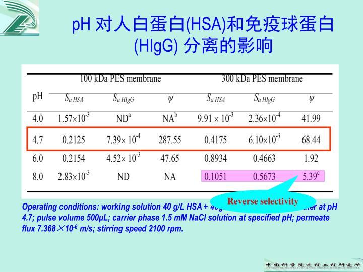 pH 对人白蛋白(HSA)和免疫球蛋白(HIgG) 分离的影响