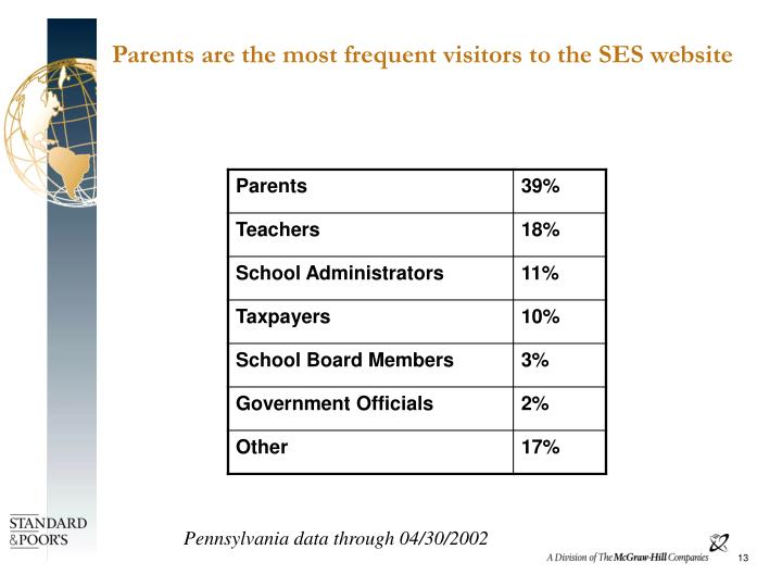 Parents are the most frequent visitors to the SES website