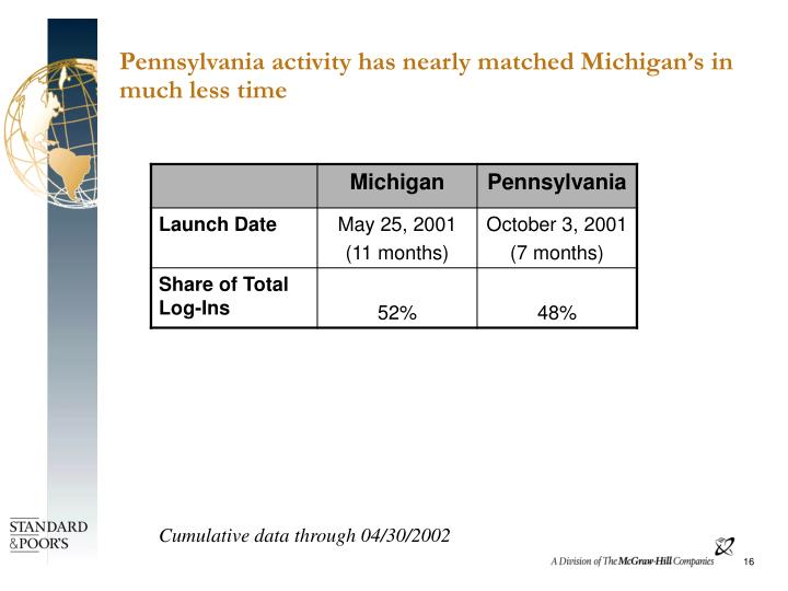 Pennsylvania activity has nearly matched Michigan's in much less time