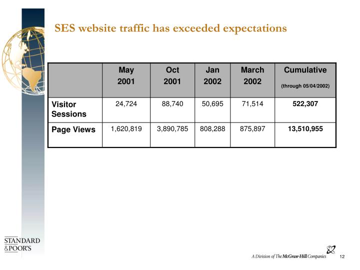 SES website traffic has exceeded expectations