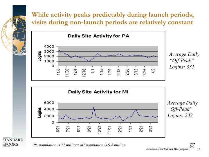 While activity peaks predictably during launch periods, visits during non-launch periods are relatively constant