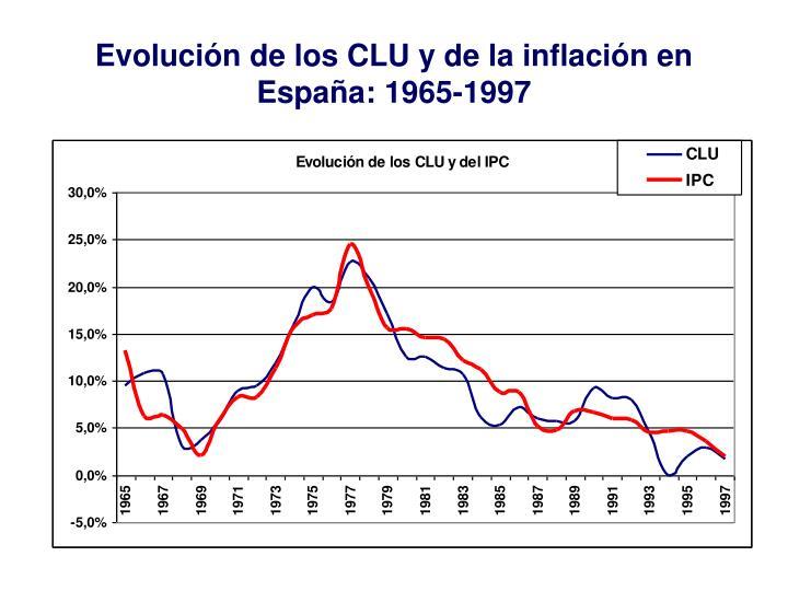 Evolución de los CLU y de la inflación en España: 1965-1997