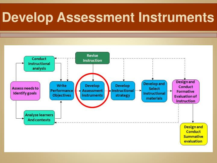 Assessment and Ethics
