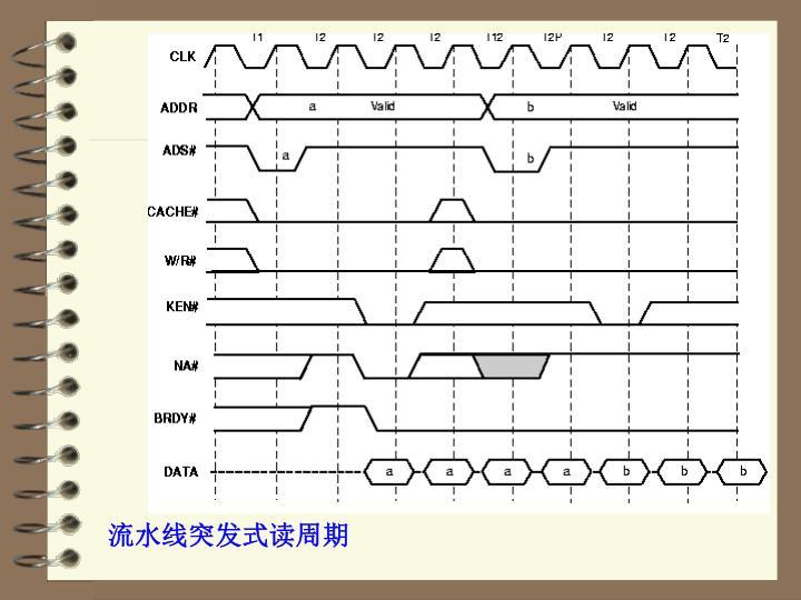 流水线突发式读周期