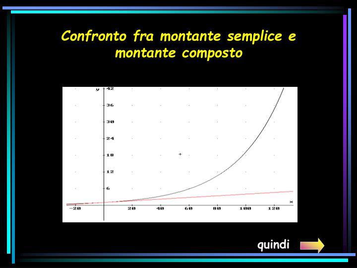 Confronto fra montante semplice e montante composto