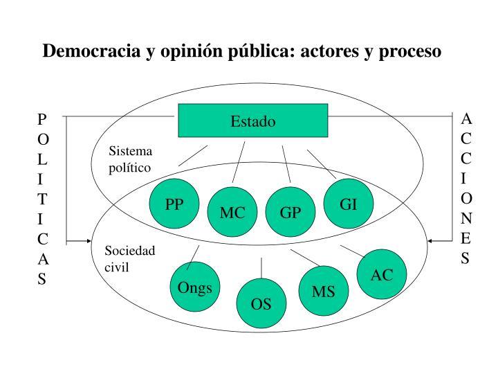 Democracia y opinión pública: actores y proceso