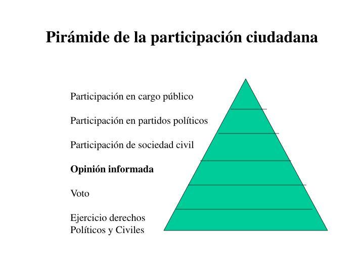 Pirámide de la participación ciudadana