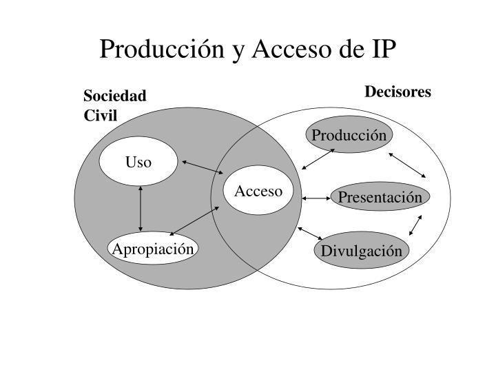 Producción y Acceso de IP