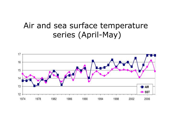 Air and sea surface temperature