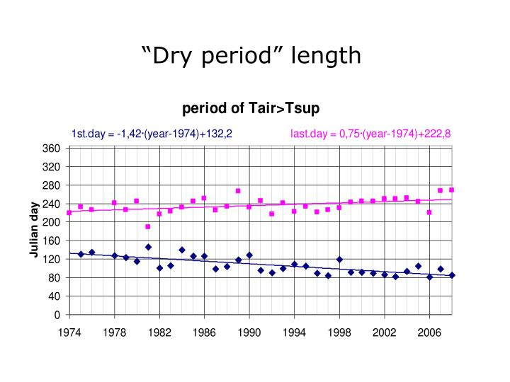 """Dry period"" length"