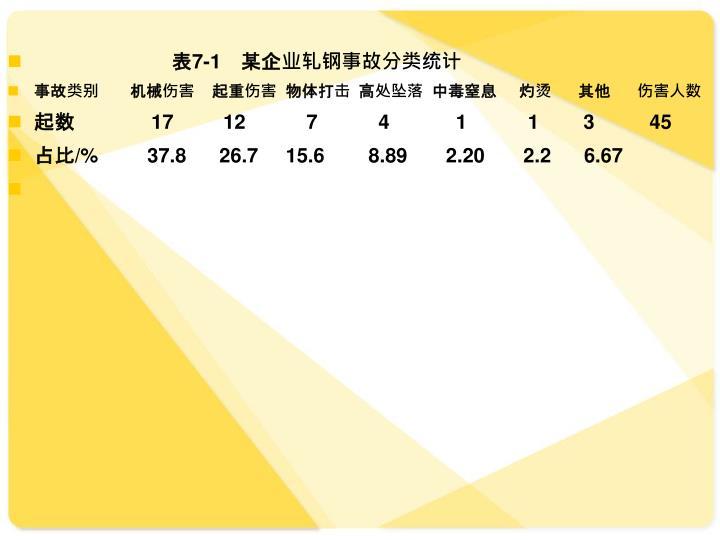 表7-1 某企业轧钢事故分类统计