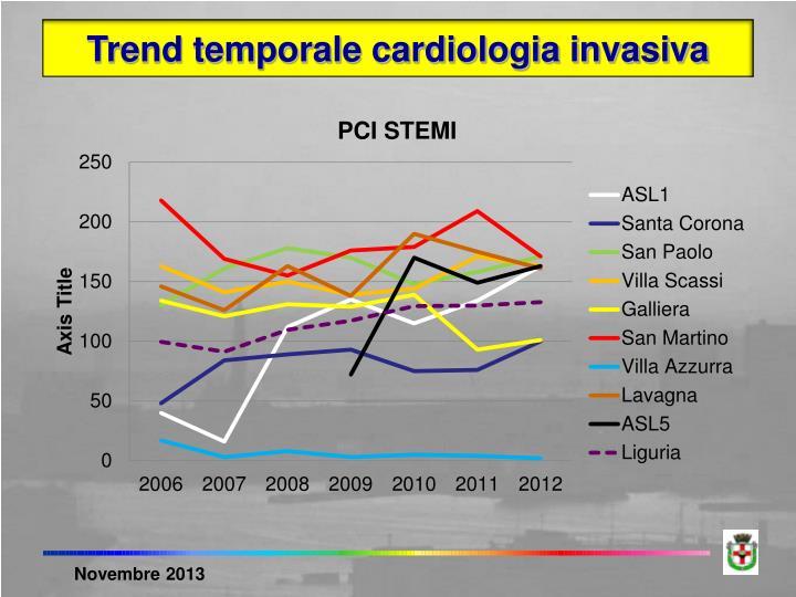 Trend temporale cardiologia invasiva