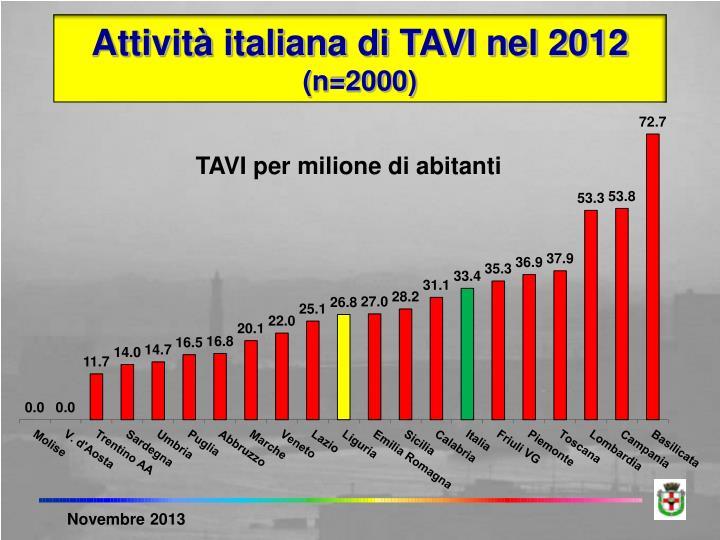 Attività italiana di TAVI nel 2012