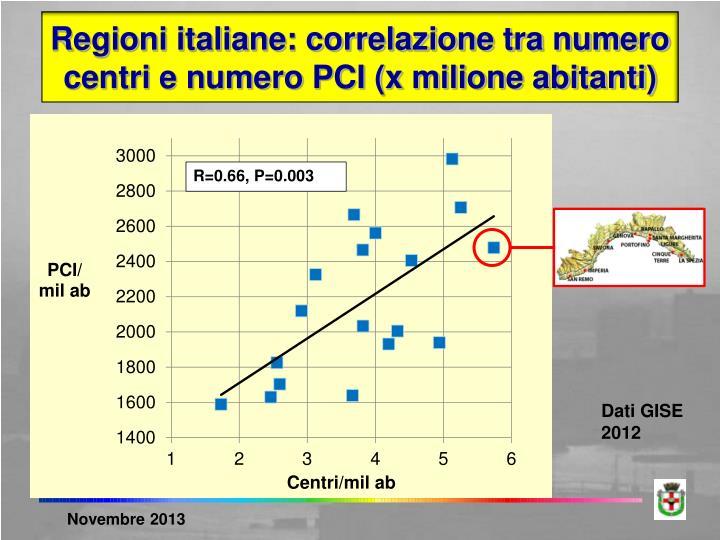 Regioni italiane: correlazione tra numero centri e numero PCI (x milione abitanti)