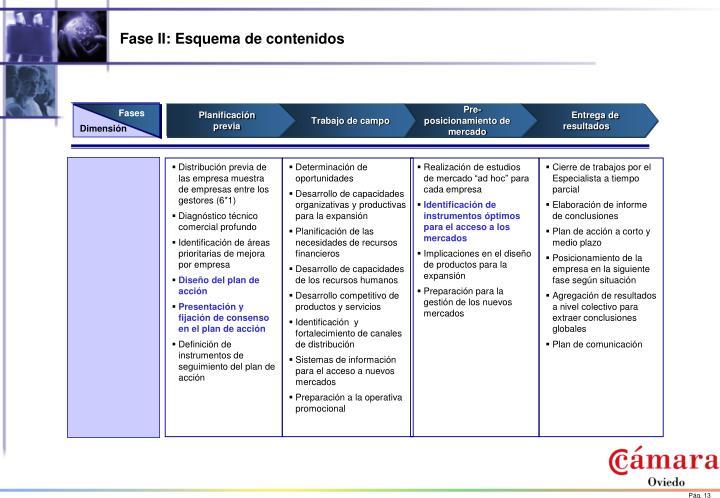 Distribución previa de las empresa muestra de empresas entre los gestores (6*1)