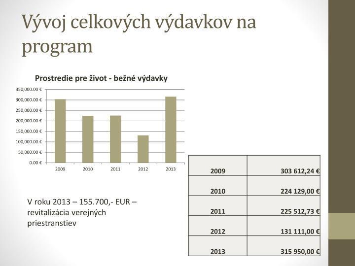 Vývoj celkových výdavkov na program