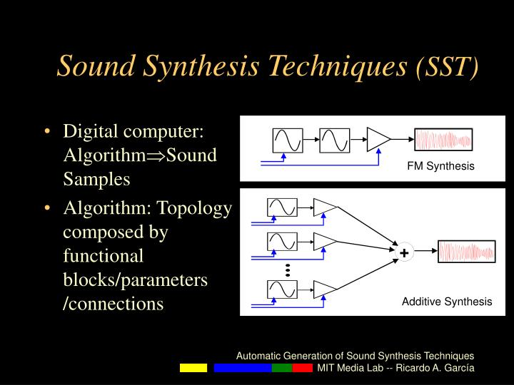 Sound Synthesis Techniques