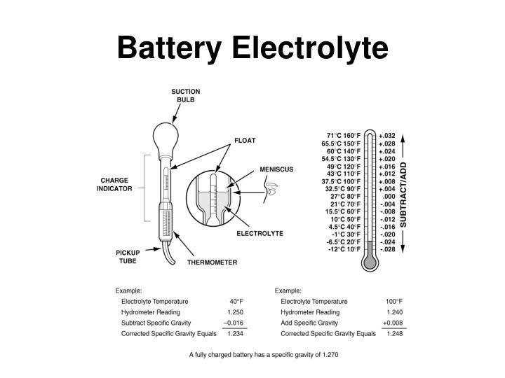 Battery Electrolyte