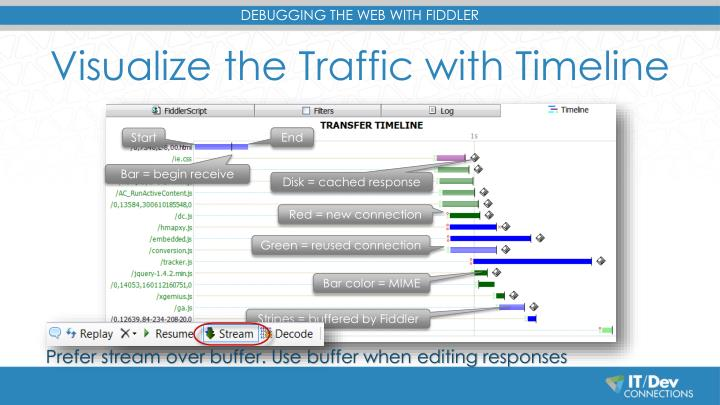 Visualize the Traffic with Timeline