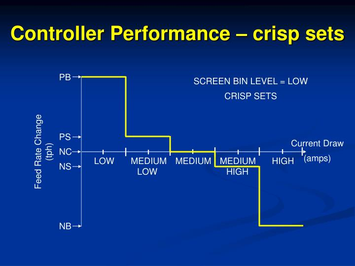 Controller Performance – crisp sets