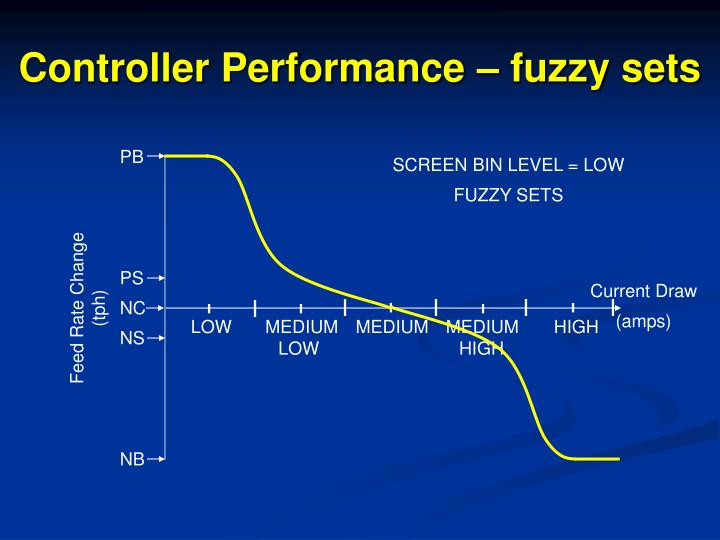 Controller Performance – fuzzy sets