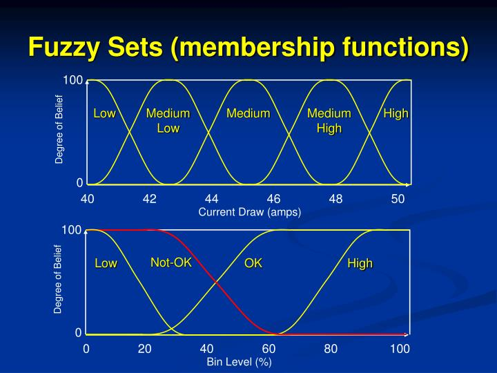 Fuzzy Sets (membership functions)