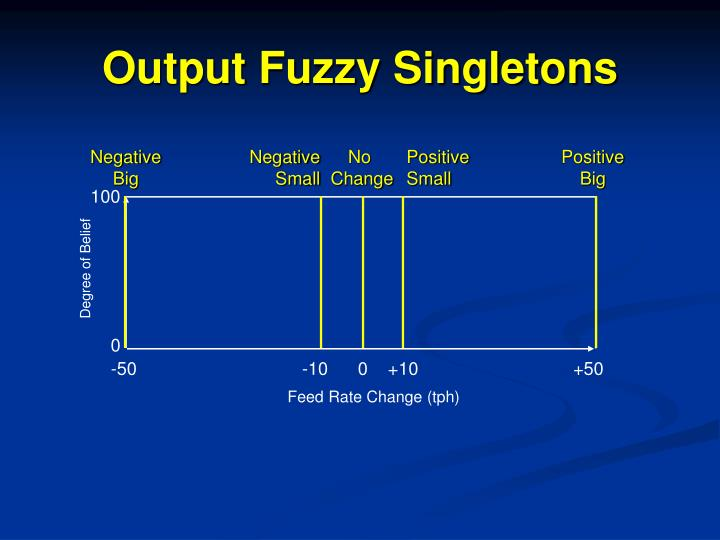 Output Fuzzy Singletons