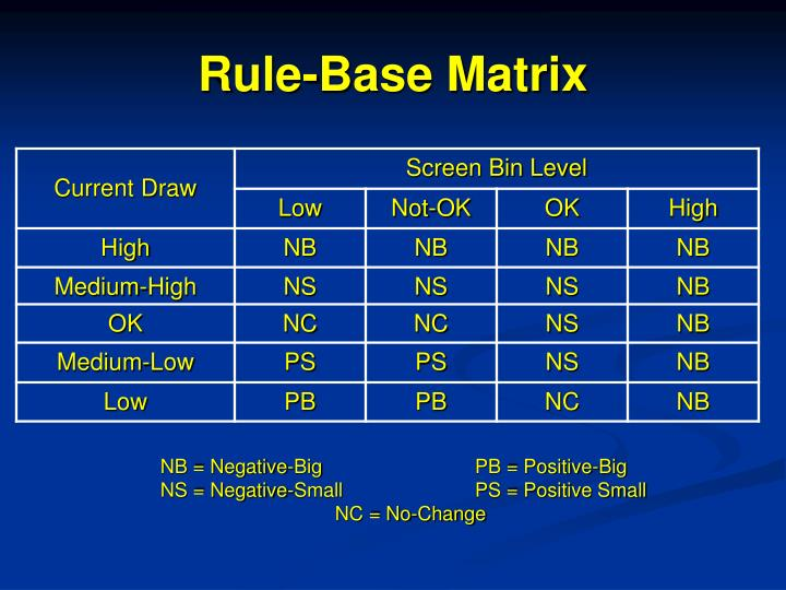 Rule-Base Matrix