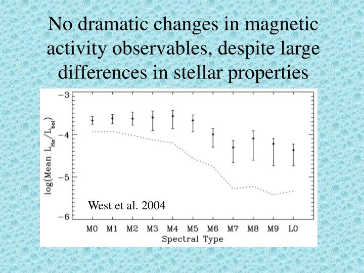 No dramatic changes in magnetic activity observables, despite large differences in stellar properties