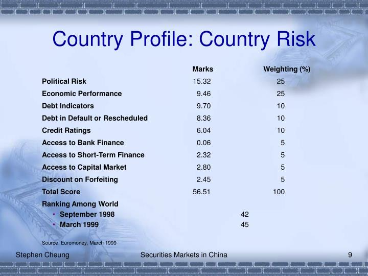 Country Profile: Country Risk