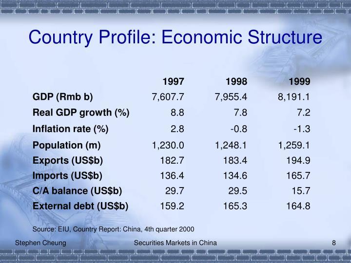 Country Profile: Economic Structure